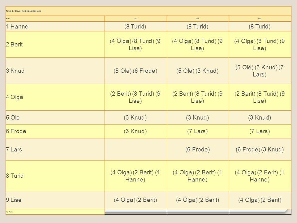 Tablå 2. Elever med gjensidige valg ElevQ1Q2Q3 1 Hanne(8 Turid) 2 Berit (4 Olga) (8 Turid) (9 Lise) 3 Knud(5 Ole) (6 Frode)(5 Ole) (3 Knud) (5 Ole) (3