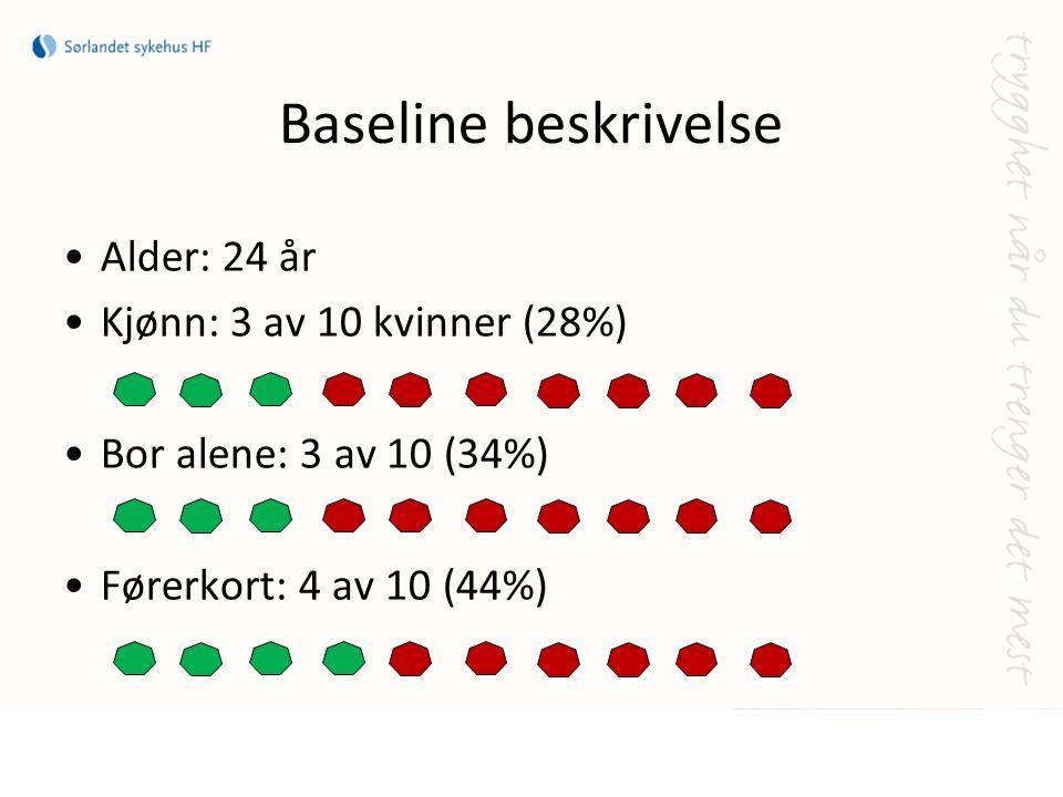 Baseline beskrivelse Alder: 24 år Kjønn: 3 av 10 kvinner (28%) Bor alene: 3 av 10 (34%) Førerkort: 4 av 10 (44%)