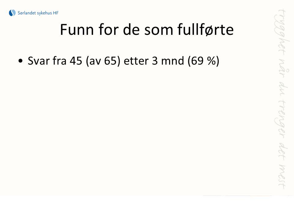 Funn for de som fullførte Svar fra 45 (av 65) etter 3 mnd (69 %)