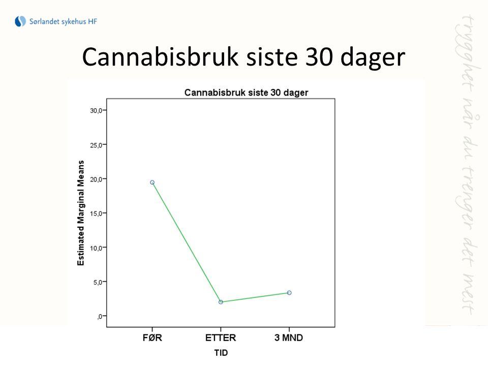 Cannabisbruk siste 30 dager