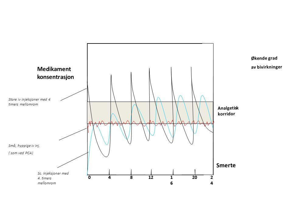 Økende grad av bivirkninger Store iv injeksjoner med 4 timers mellomrom Små, hyppige iv inj.
