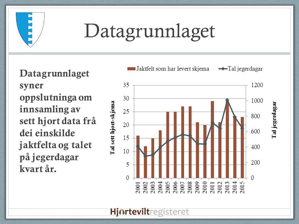 Datagrunnlaget Datagrunnlaget syner oppslutninga om innsamling av sett hjort data frå dei einskilde jaktfelta og talet på jegerdagar kvart år.
