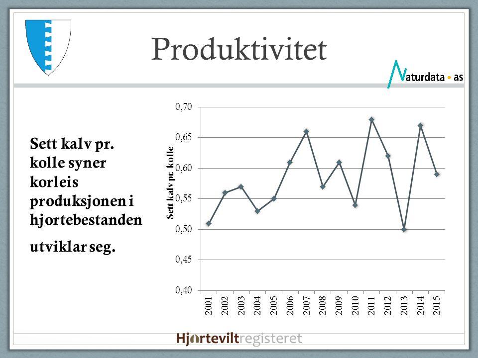Produktivitet Sett kalv pr. kolle syner korleis produksjonen i hjortebestanden utviklar seg.