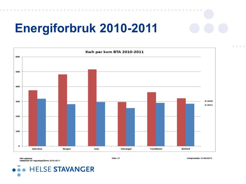 Energiforbruk 2010-2011