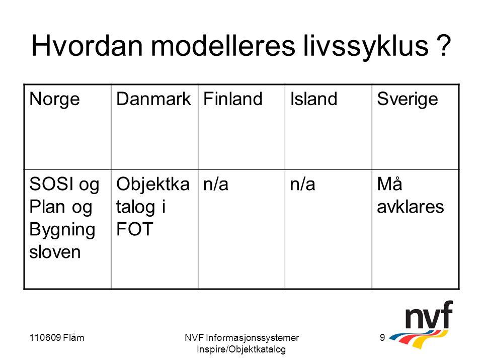 110609 FlåmNVF Informasjonssystemer Inspire/Objektkatalog 9 Hvordan modelleres livssyklus .