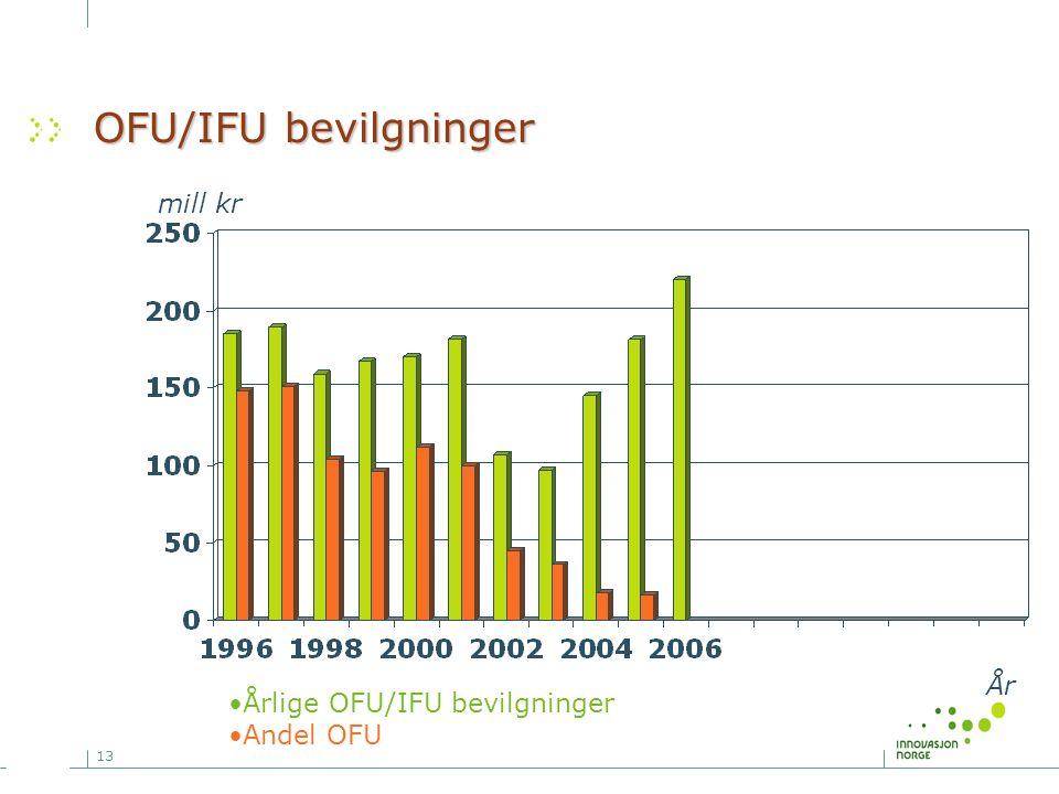 13 OFU/IFU bevilgninger mill kr År Årlige OFU/IFU bevilgninger Andel OFU