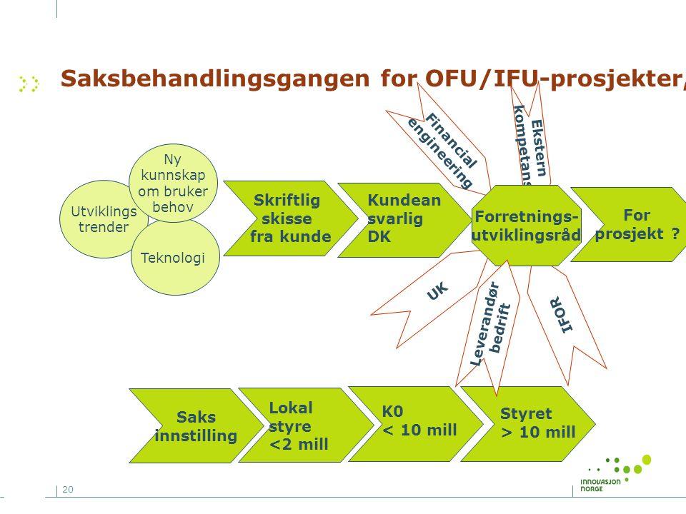 20 Saksbehandlingsgangen for OFU/IFU-prosjekter, Styret > 10 mill K0 < 10 mill Lokal styre <2 mill Kundean svarlig DK IFOR UK Financial engineering Ek
