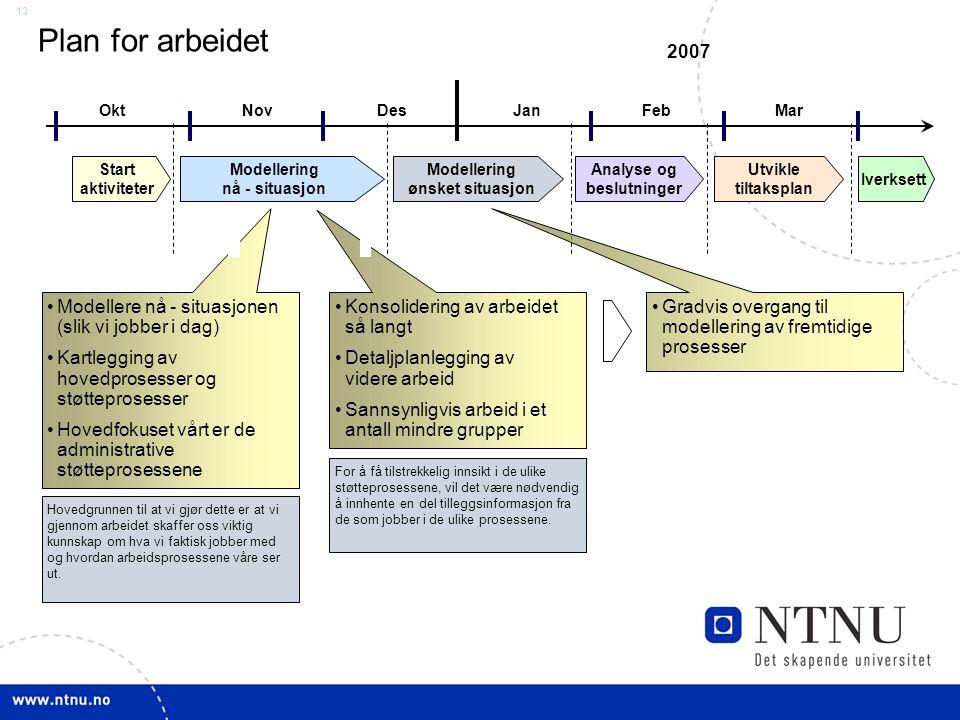 13 Plan for arbeidet OktNovDesJanFebMar Start aktiviteter Modellering nå - situasjon Modellering ønsket situasjon Analyse og beslutninger Utvikle tilt