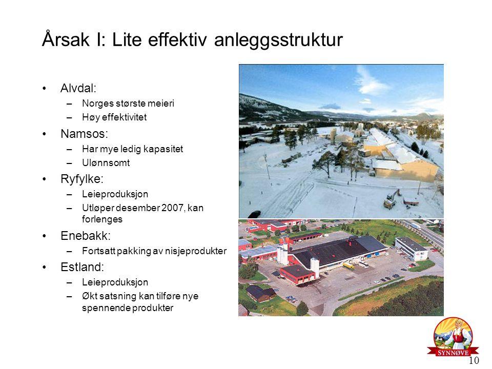 10 Årsak I: Lite effektiv anleggsstruktur Alvdal: –Norges største meieri –Høy effektivitet Namsos: –Har mye ledig kapasitet –Ulønnsomt Ryfylke: –Leiep