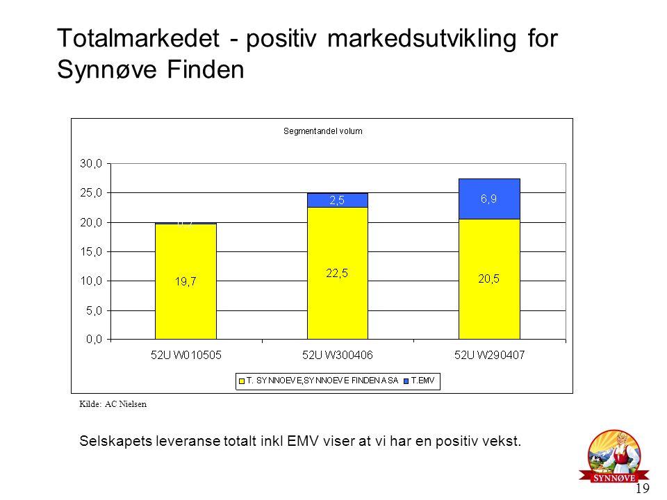 19 Totalmarkedet - positiv markedsutvikling for Synnøve Finden Selskapets leveranse totalt inkl EMV viser at vi har en positiv vekst. Kilde: AC Nielse