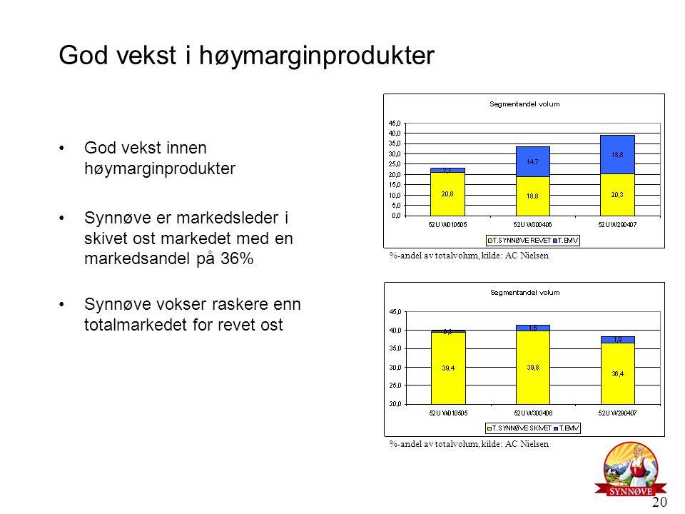 20 God vekst i høymarginprodukter God vekst innen høymarginprodukter Synnøve er markedsleder i skivet ost markedet med en markedsandel på 36% Synnøve