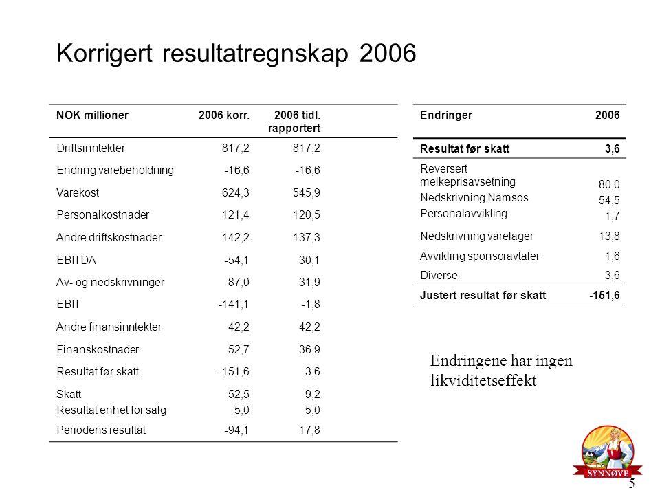 5 Korrigert resultatregnskap 2006 NOK millioner2006 korr.2006 tidl. rapportert Driftsinntekter817,2 Endring varebeholdning-16,6 Varekost624,3545,9 Per