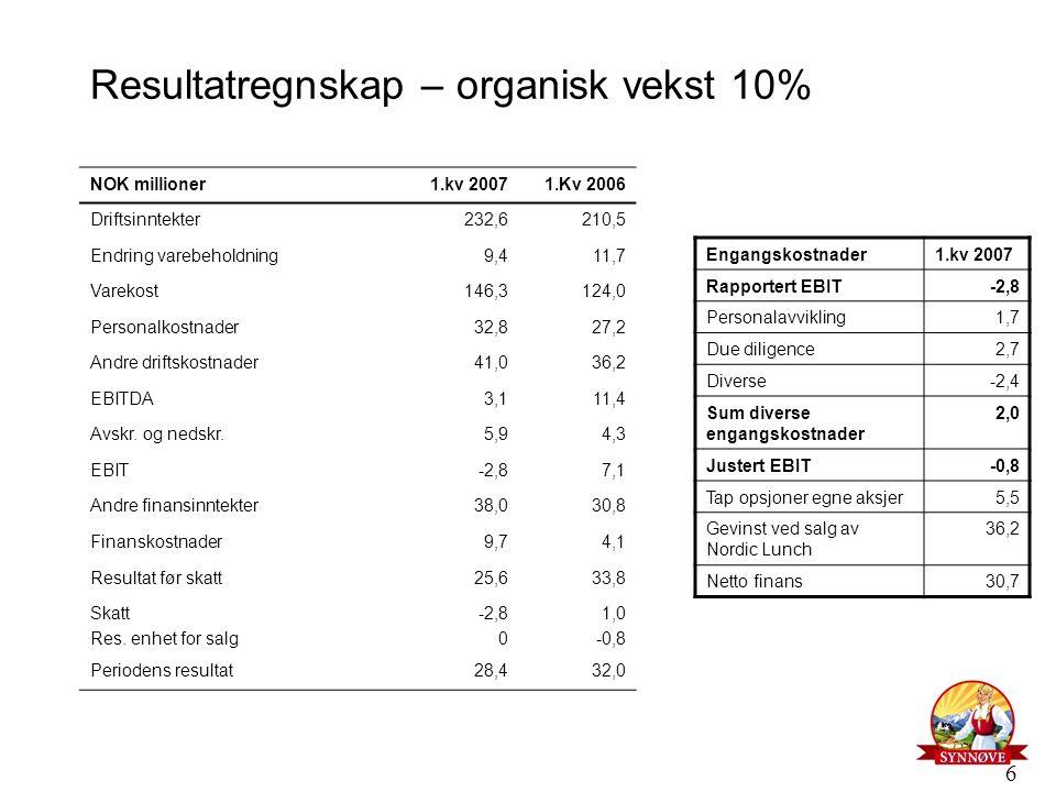 6 Resultatregnskap – organisk vekst 10% NOK millioner1.kv 20071.Kv 2006 Driftsinntekter232,6210,5 Endring varebeholdning9,411,7 Varekost146,3124,0 Per