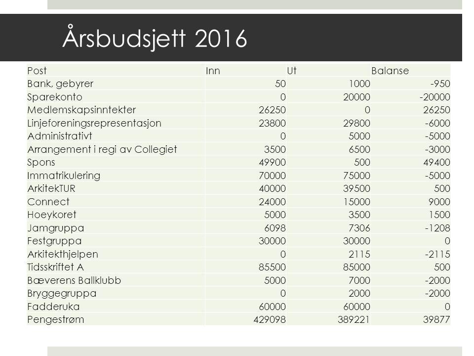 Årsbudsjett 2016 PostInnUtBalanse Bank, gebyrer501000-950 Sparekonto020000-20000 Medlemskapsinntekter262500 Linjeforeningsrepresentasjon2380029800-600
