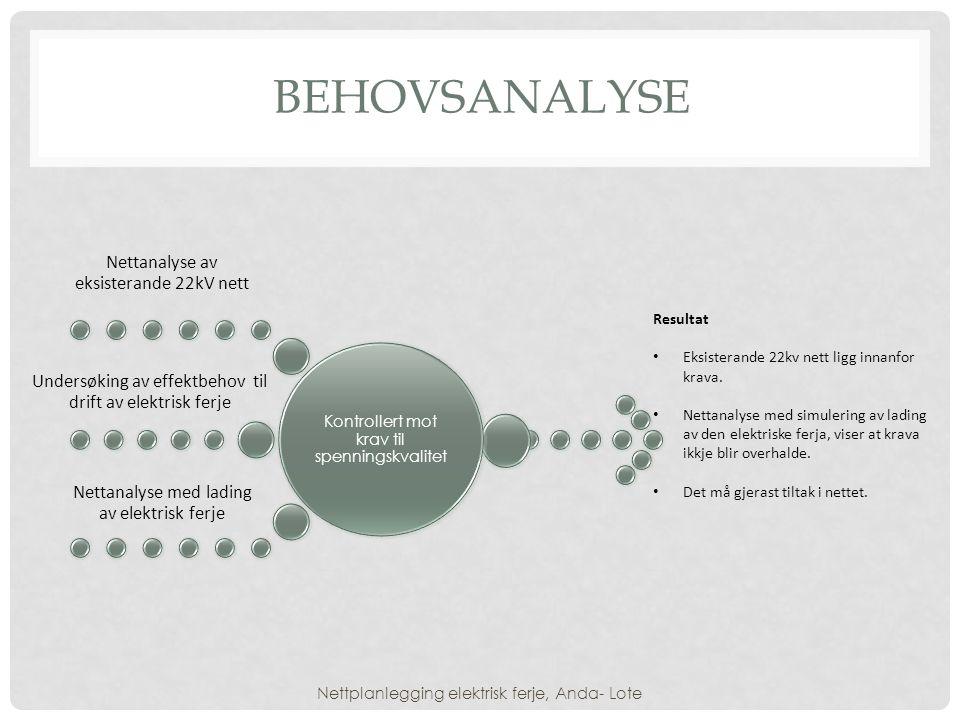 BEHOVSANALYSE Kontrollert mot krav til spenningskvalitet Nettanalyse av eksisterande 22kV nett Undersøking av effektbehov til drift av elektrisk ferje