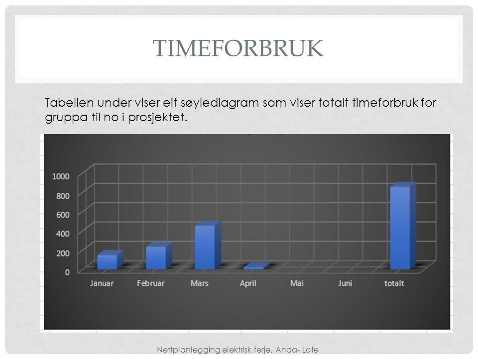 TIMEFORBRUK Nettplanlegging elektrisk ferje, Anda- Lote Tabellen under viser eit søylediagram som viser totalt timeforbruk for gruppa til no i prosjektet.