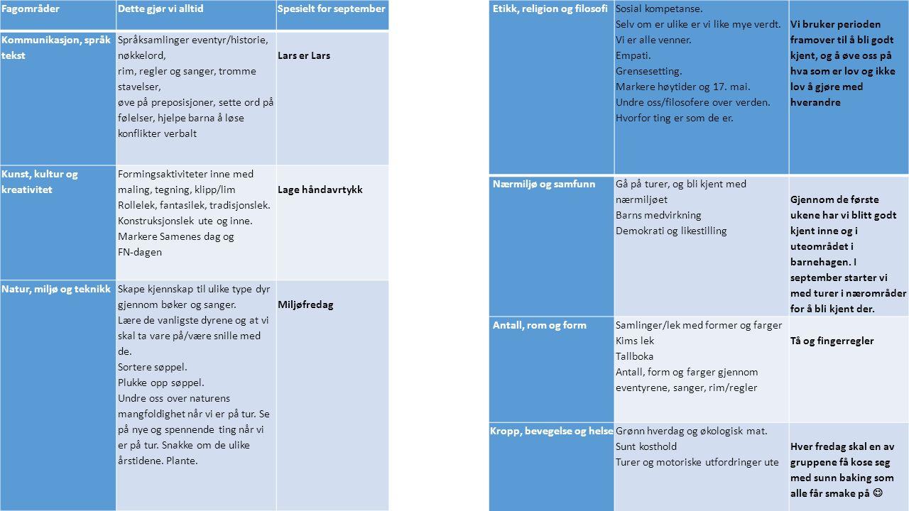 FagområderDette gjør vi alltidSpesielt for september Kommunikasjon, språk tekst Språksamlinger eventyr/historie, nøkkelord, rim, regler og sanger, tromme stavelser, øve på preposisjoner, sette ord på følelser, hjelpe barna å løse konflikter verbalt Lars er Lars Kunst, kultur og kreativitet Formingsaktiviteter inne med maling, tegning, klipp/lim Rollelek, fantasilek, tradisjonslek.