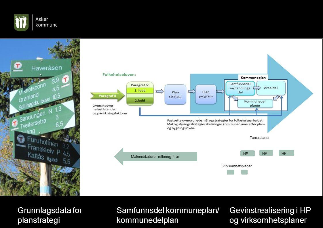 Planprosess Pbl og styringsmuligheter Gevinstrealisering i HP og virksomhetsplaner HP virksomhetsplaner Måleindikatorer rullering 4.år aplanerTEmTema