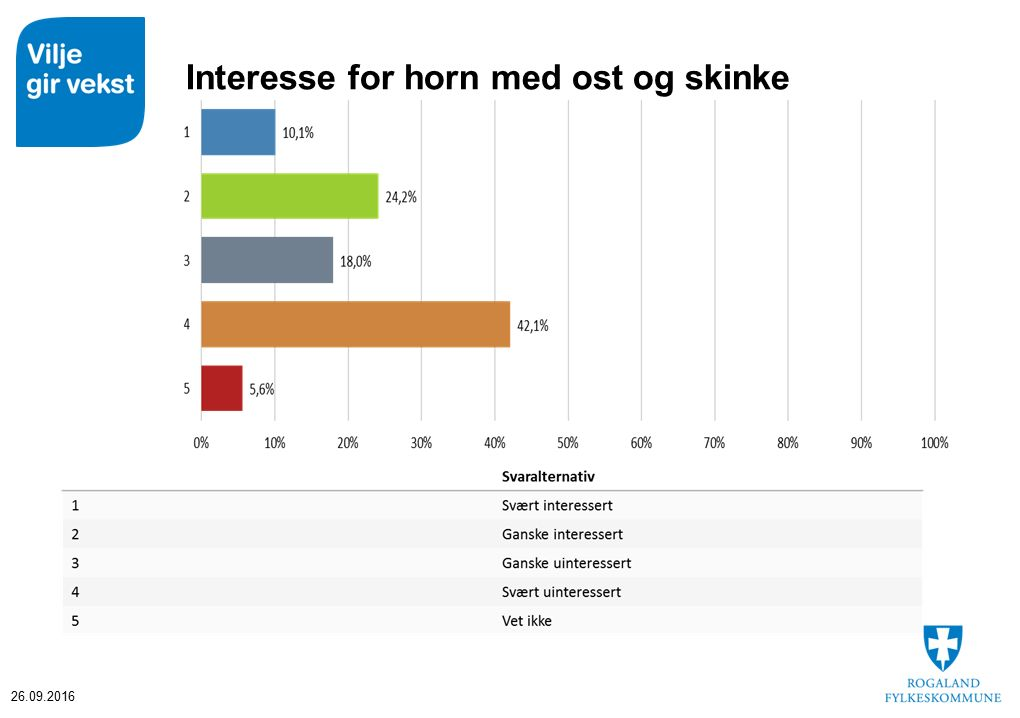Interesse for horn med ost og skinke 26.09.2016