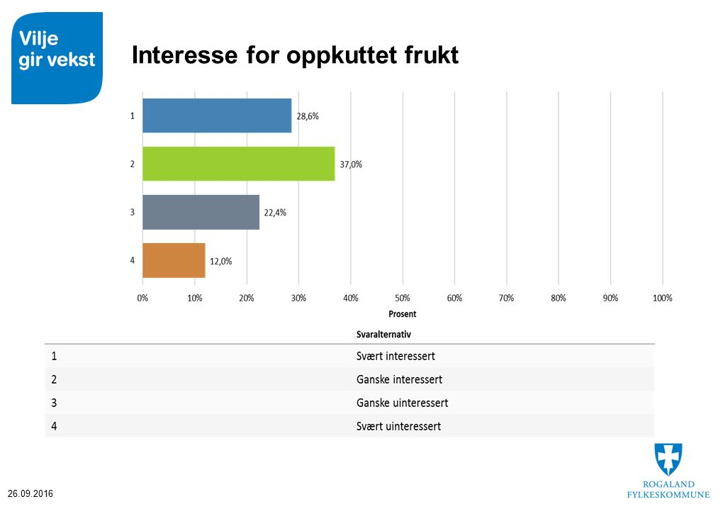 Interesse for oppkuttet frukt 26.09.2016