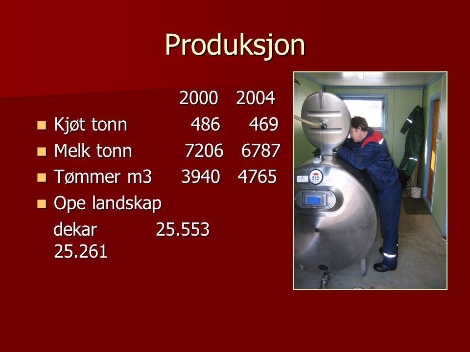 Produksjon 2000 2004 2000 2004 Kjøt tonn 486 469 Kjøt tonn 486 469 Melk tonn 7206 6787 Melk tonn 7206 6787 Tømmer m3 3940 4765 Tømmer m3 3940 4765 Ope landskap Ope landskap dekar 25.553 25.261 dekar 25.553 25.261