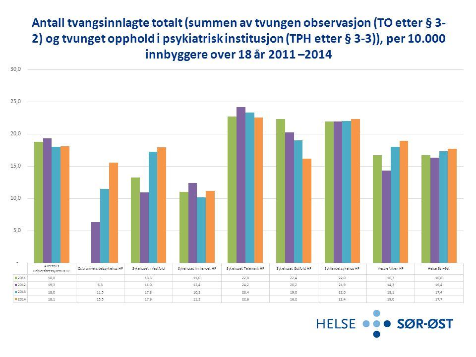Antall tvangsinnlagte totalt (summen av tvungen observasjon (TO etter § 3- 2) og tvunget opphold i psykiatrisk institusjon (TPH etter § 3-3)), per 10.000 innbyggere over 18 år 2013 – 1.