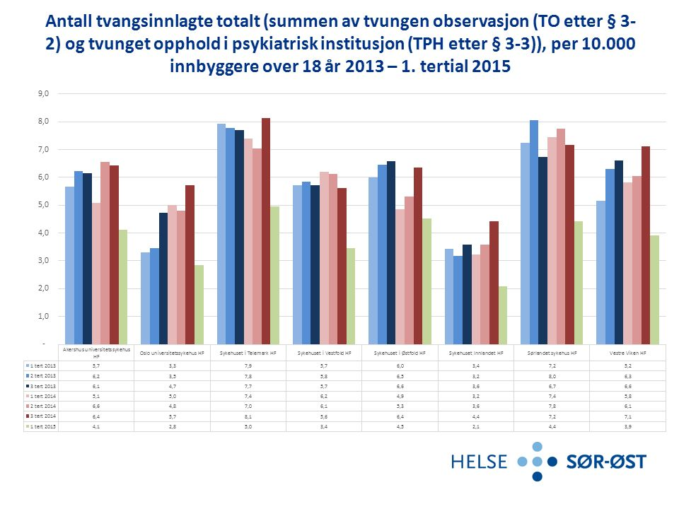 Antall tvangsinnlagte totalt (sum tvungen observasjon (TO etter § 3-2) og tvunget opphold i psykiatrisk institusjon (THP etter § 3-3 )), per 10 000 innbyggere over 18 år.