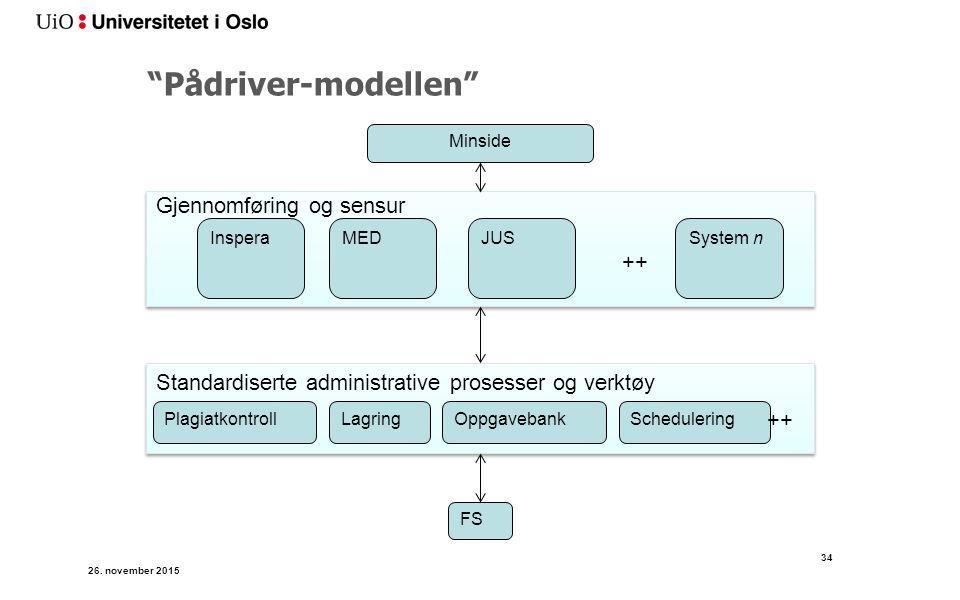Pådriver-modellen FS JUSMEDSystem nInspera ++ Minside Gjennomføring og sensur Standardiserte administrative prosesser og verktøy PlagiatkontrollLagringOppgavebankSchedulering ++ 26.