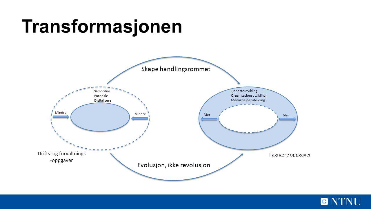 Transformasjonen Fagnære oppgaver Drifts- og forvaltnings -oppgaver Mindre Mer Samordne Forenkle Digitalisere Tjenesteutvikling Organisasjonsutvikling Medarbeiderutvikling Skape handlingsrommet Evolusjon, ikke revolusjon
