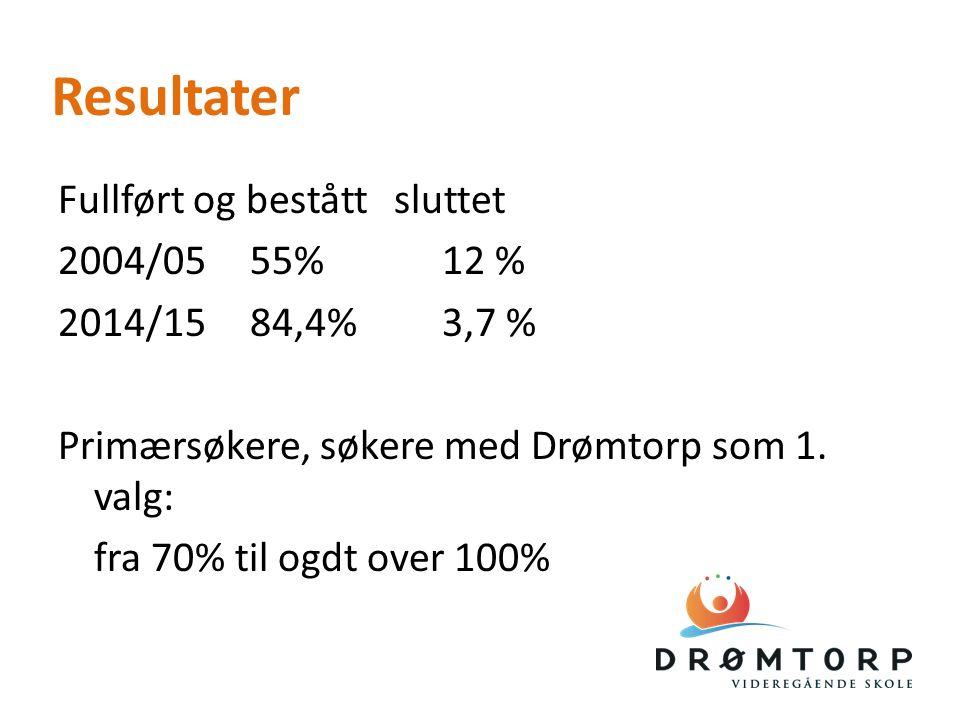 Resultater Fullført og beståttsluttet 2004/0555%12 % 2014/1584,4%3,7 % Primærsøkere, søkere med Drømtorp som 1.