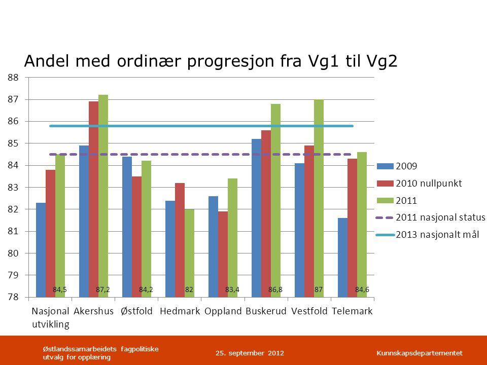 Kunnskapsdepartementet Andel med ordinær progresjon fra Vg1 til Vg2 Østlandssamarbeidets fagpolitiske utvalg for opplæring 25.