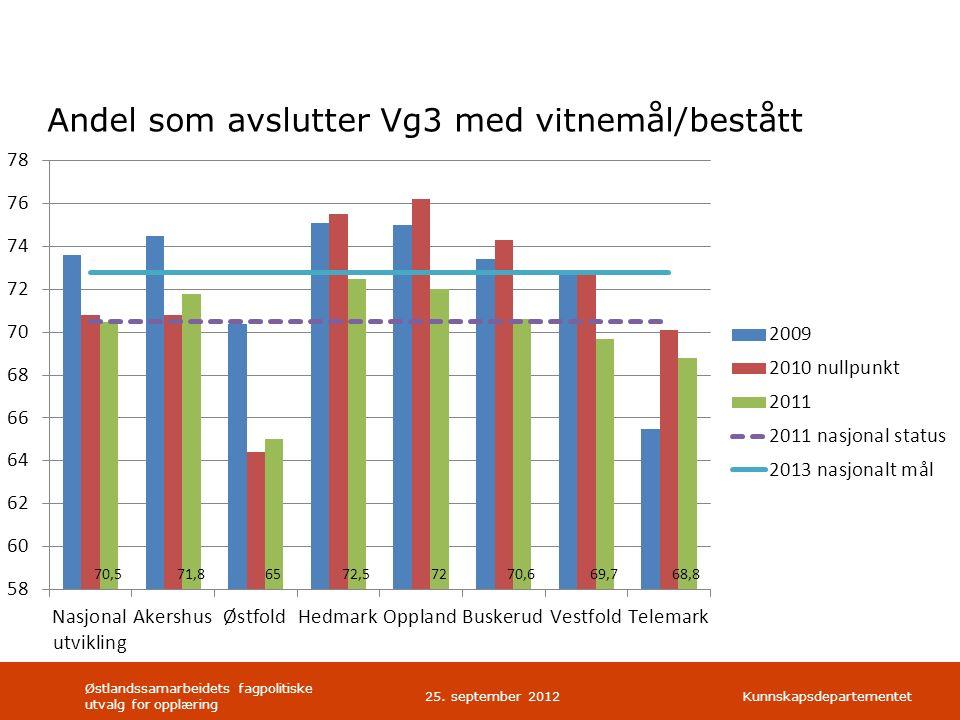 Kunnskapsdepartementet Andel som avslutter Vg3 med vitnemål/bestått Østlandssamarbeidets fagpolitiske utvalg for opplæring 25.