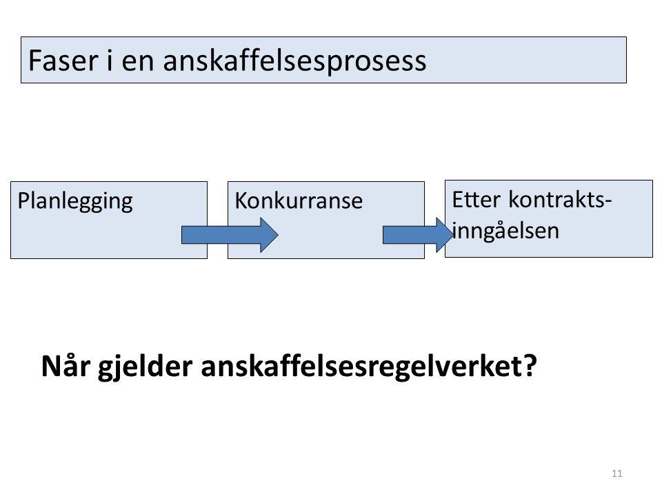 PlanleggingKonkurranse Etter kontrakts- inngåelsen Faser i en anskaffelsesprosess 11 Når gjelder anskaffelsesregelverket