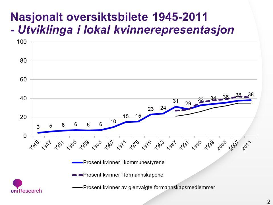 Nasjonalt oversiktsbilete 1945-2011 - Utviklinga i lokal kvinnerepresentasjon 2