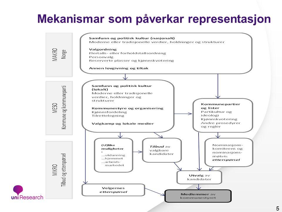 Mekanismar som påverkar representasjon 5
