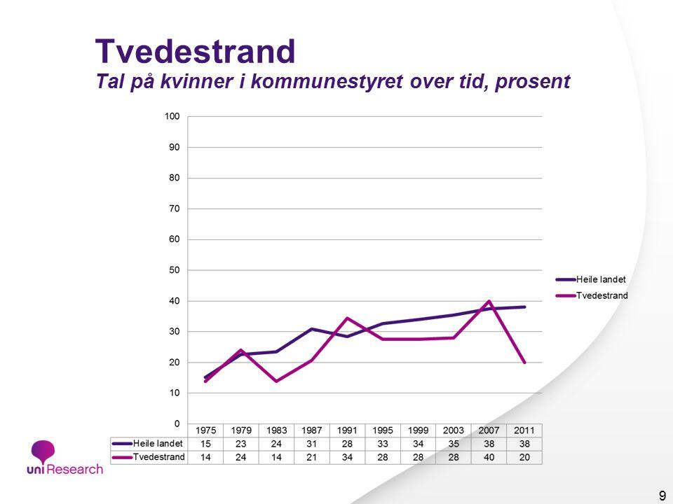 Tvedestrand Tal på kvinner i kommunestyret over tid, prosent 9