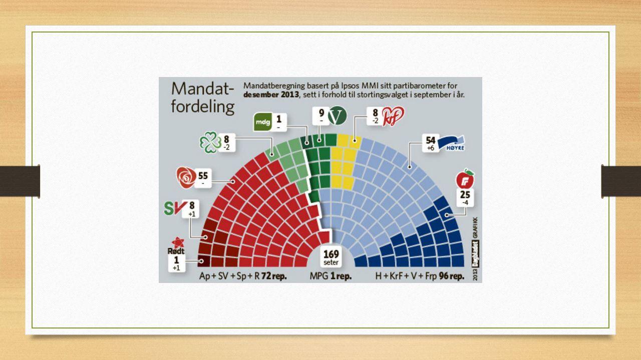 Regjeringen Partiet som ha flertall danner regjering.