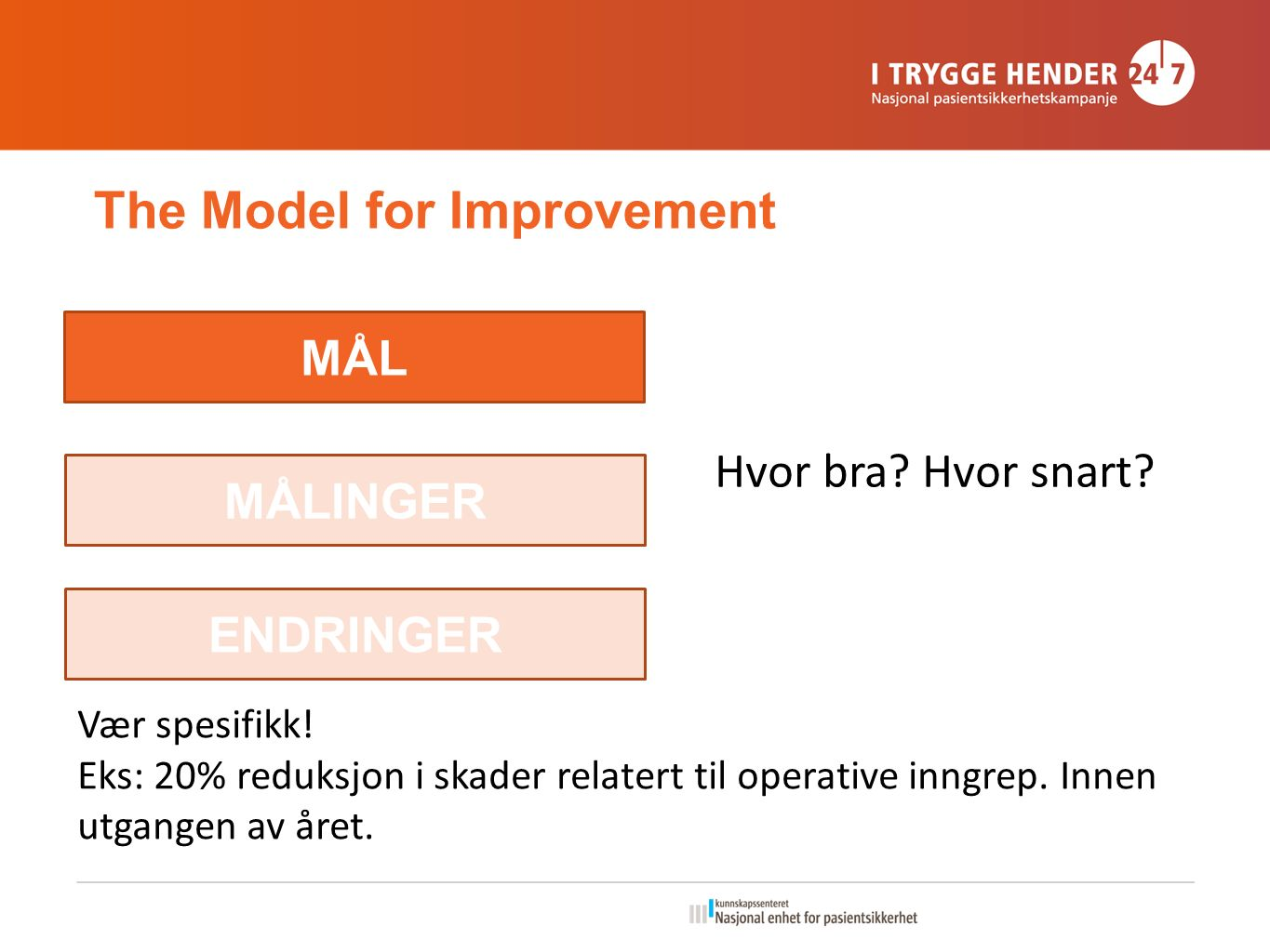 The Model for Improvement MÅL MÅLINGER ENDRINGER Hvor bra.