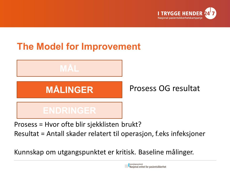 The Model for Improvement MÅL MÅLINGER ENDRINGER Prosess OG resultat Prosess = Hvor ofte blir sjekklisten brukt.
