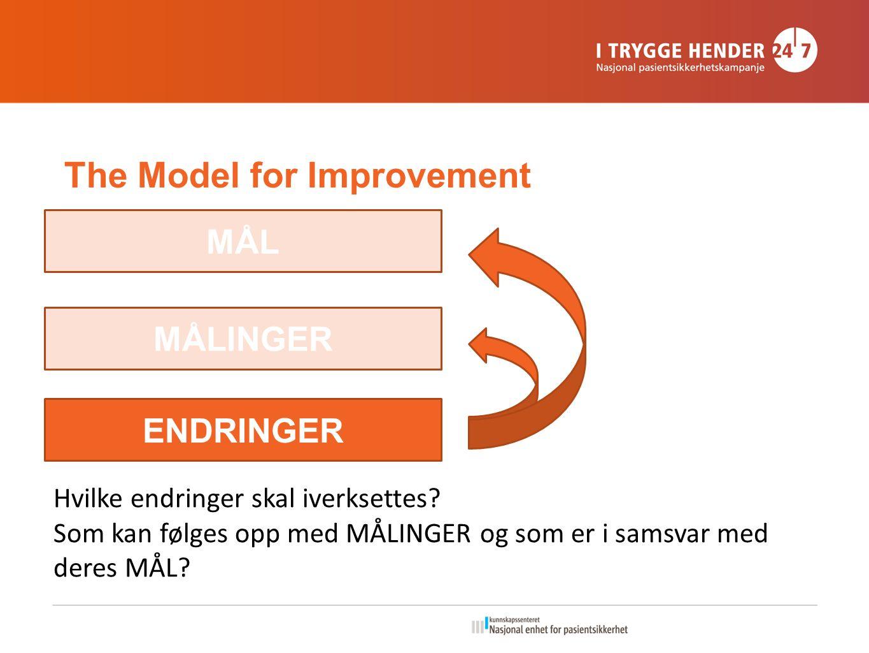 The Model for Improvement MÅL MÅLINGER ENDRINGER Hvilke endringer skal iverksettes.