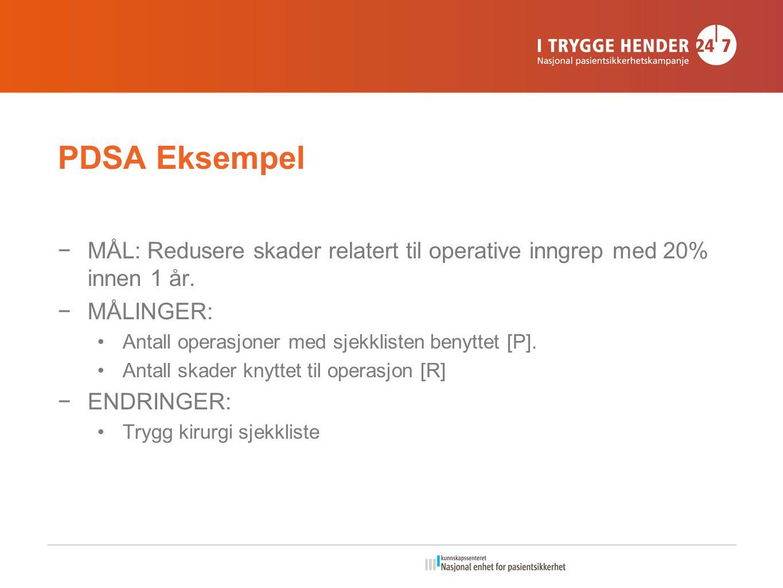 PDSA Eksempel −MÅL: Redusere skader relatert til operative inngrep med 20% innen 1 år.