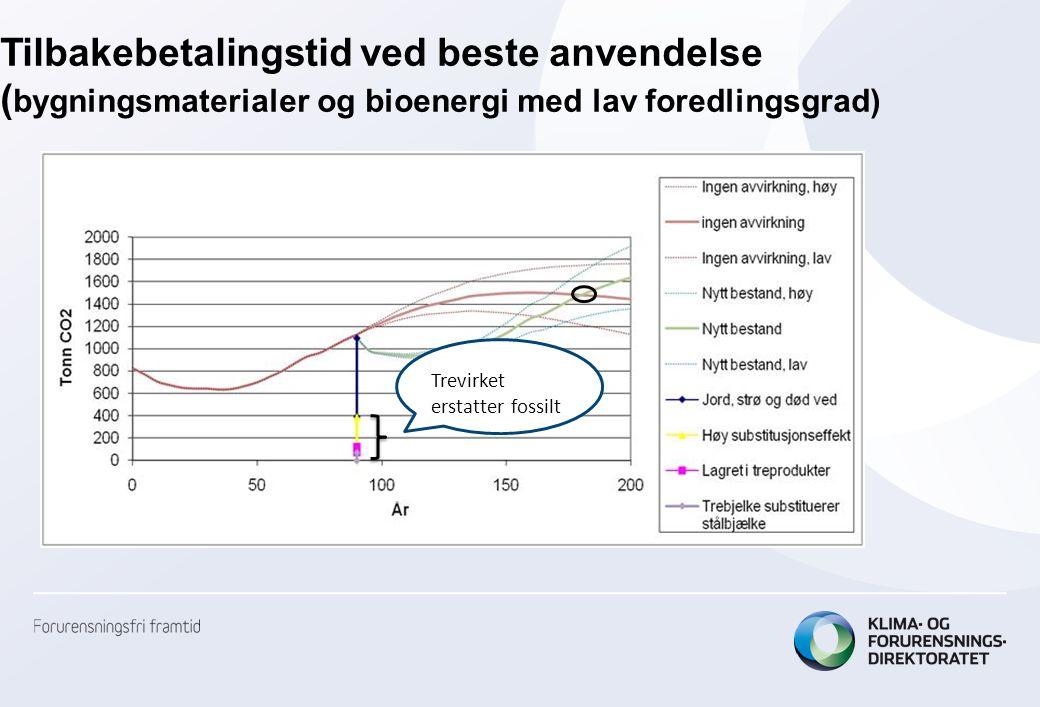 Tilbakebetalingstid ved beste anvendelse ( bygningsmaterialer og bioenergi med lav foredlingsgrad) Trevirket erstatter fossilt