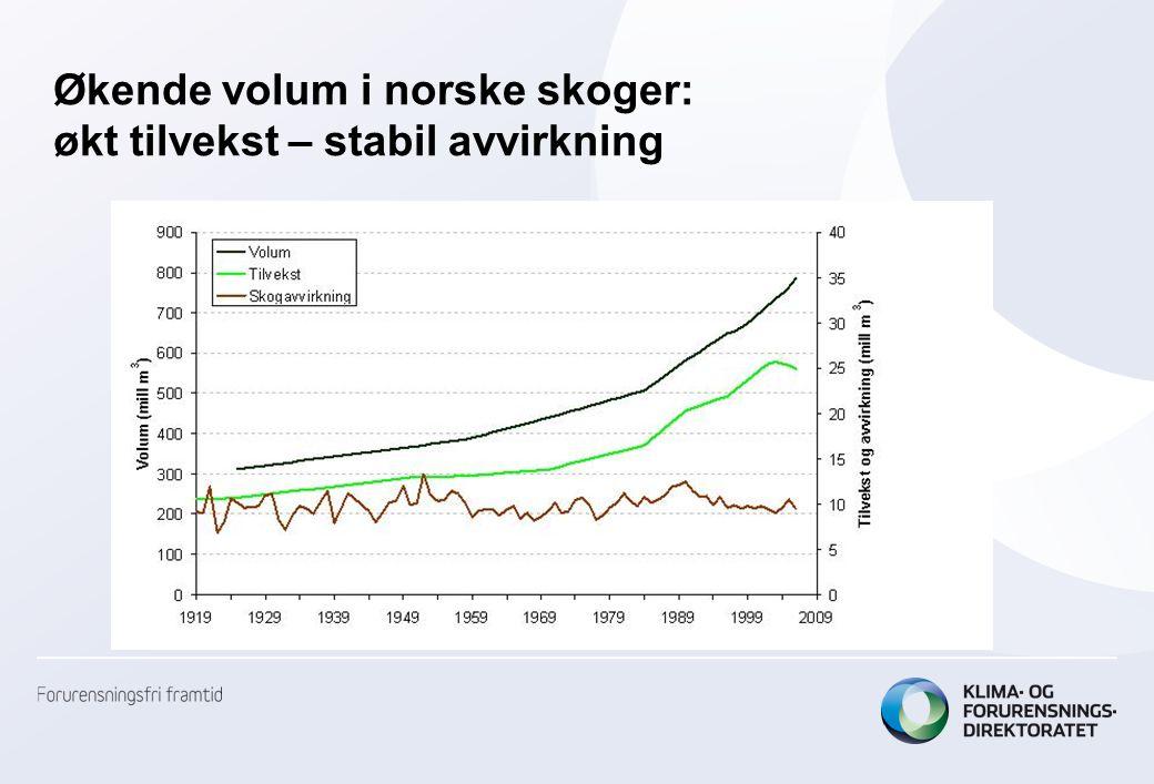 Netto-opptaket av CO 2 i norske skoger er doblet siden 1990