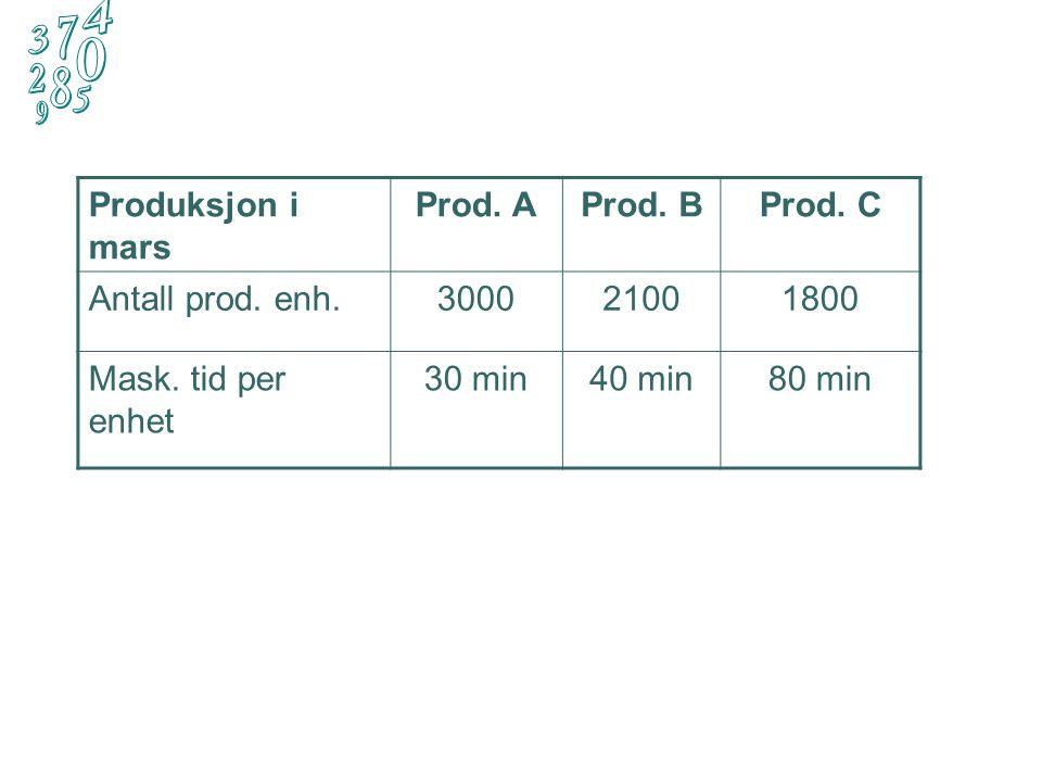 Eksempel:  En bedrift produserer produktene A, B og C. All produksjon skjer med en maskinpark som sist måned (mars) gikk med full kapasitetsutnyttels