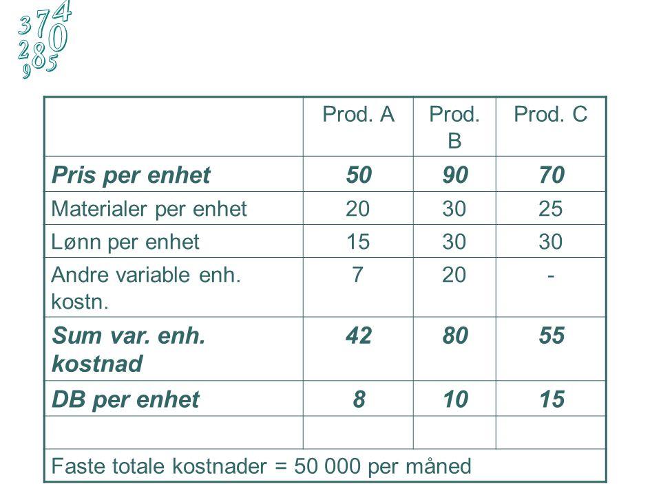 Produksjon i mars Prod. AProd. BProd. C Antall prod. enh.300021001800 Mask. tid per enhet 30 min40 min80 min