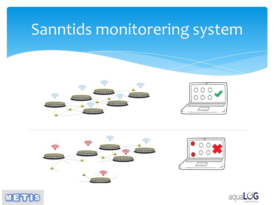 Sanntids monitorering system