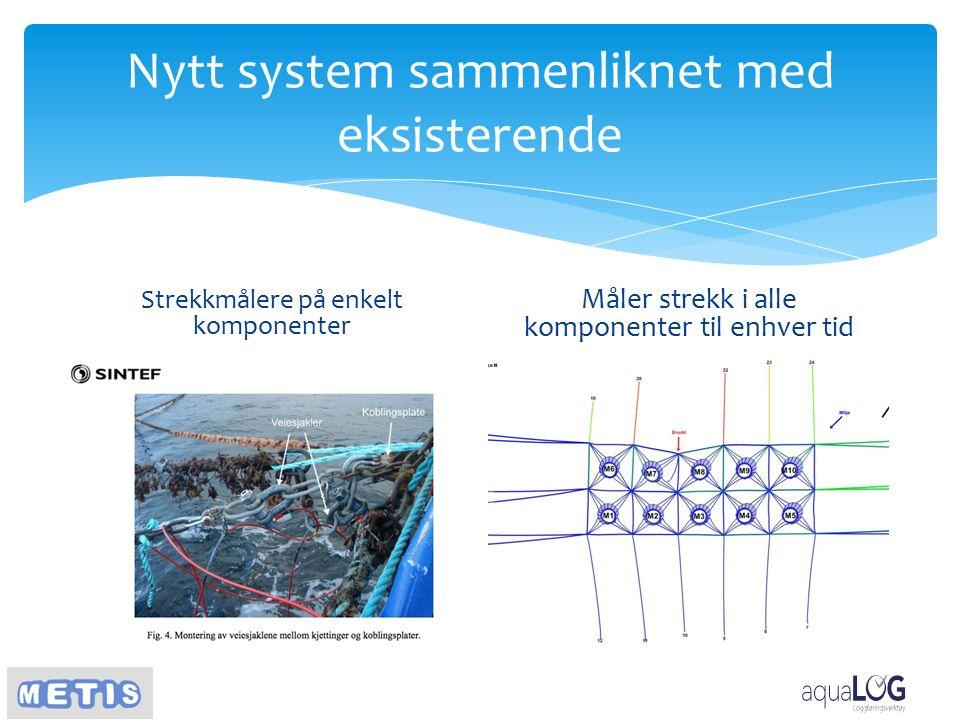 Nytt system sammenliknet med eksisterende Strekkmålere på enkelt komponenter Måler strekk i alle komponenter til enhver tid