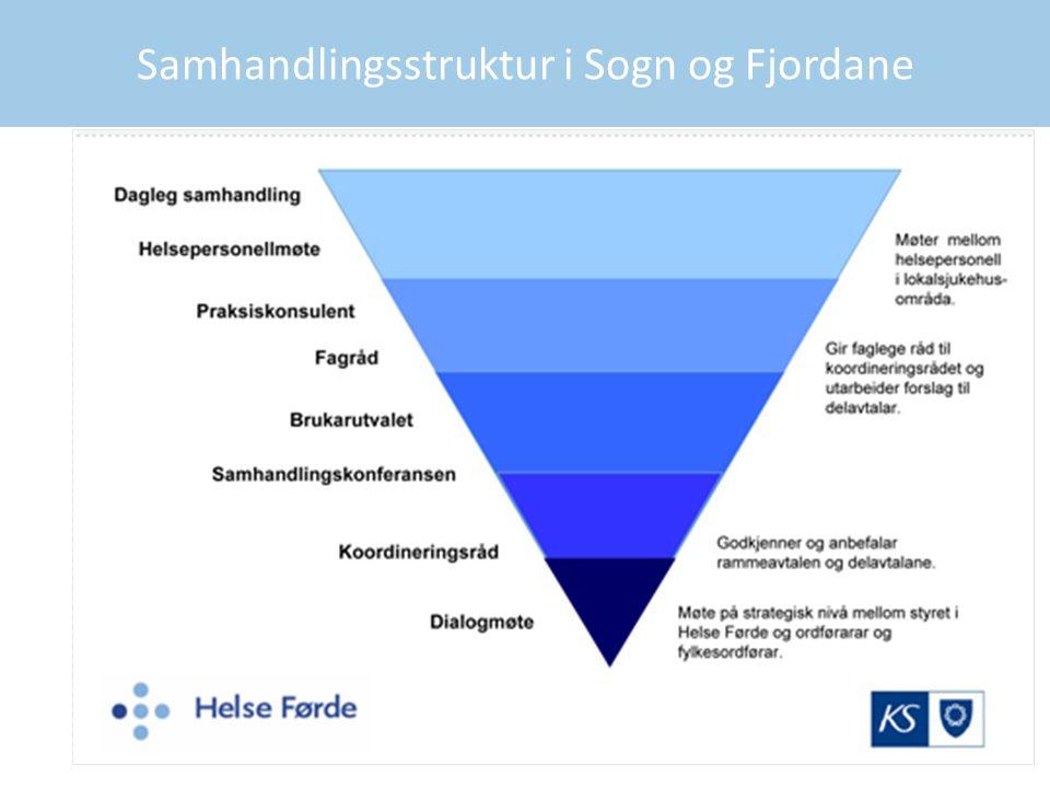 Samhandlingsstruktur i Sogn og Fjordane