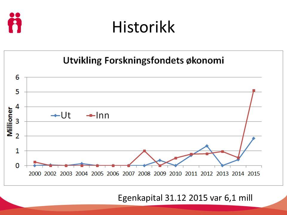 Historikk Egenkapital 31.12 2015 var 6,1 mill