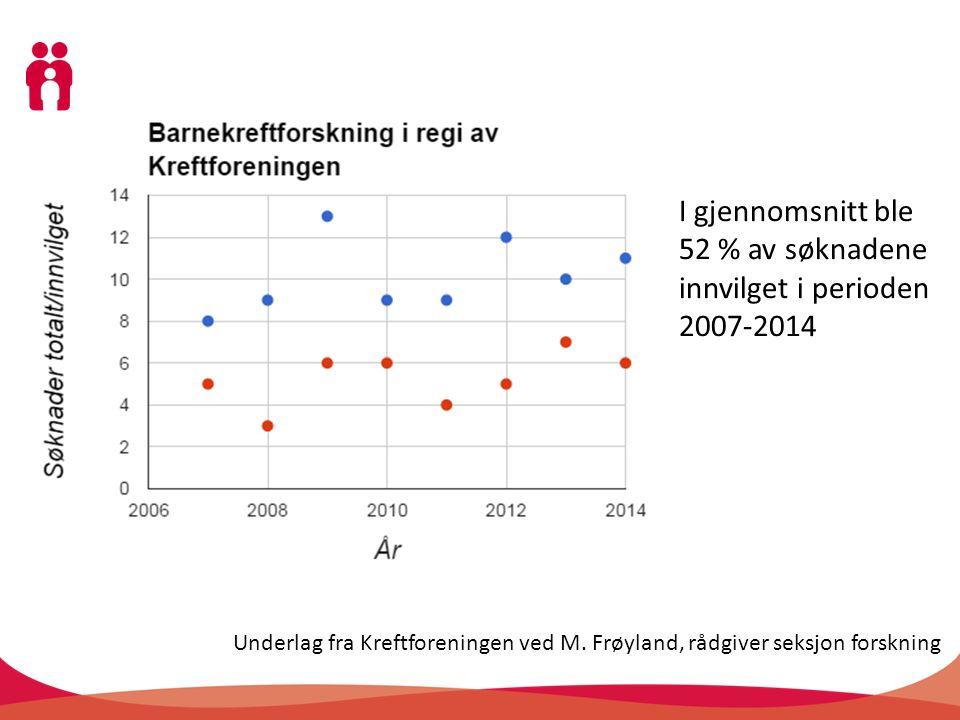 Underlag fra Kreftforeningen ved M. Frøyland, rådgiver seksjon forskning I gjennomsnitt ble 52 % av søknadene innvilget i perioden 2007-2014